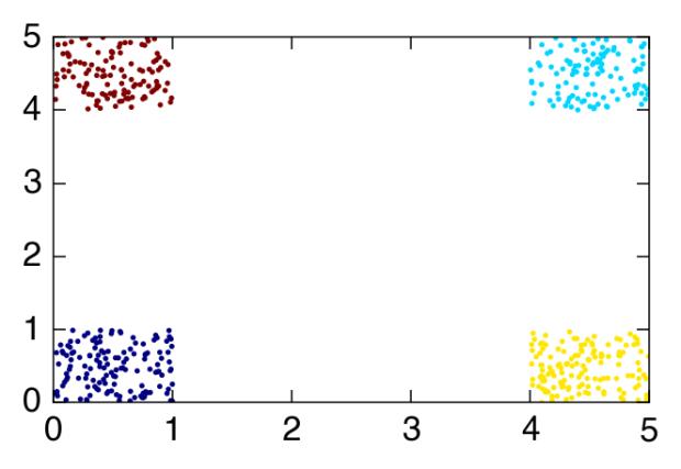 Clustering and periodic boundaries – Francesco Turci
